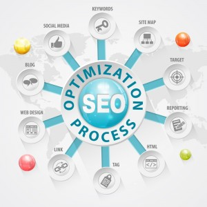 SEO - Wise Choice Marketing Solutions