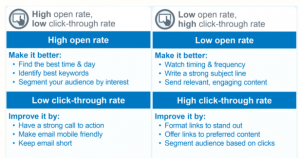 Constant Contact open-click through chart - Wise Choice Marketing Solutions